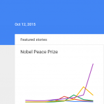 Google Trends for Real Time Search Data