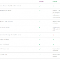 OneNote and Evernote – Is It Time to Make a Switch?